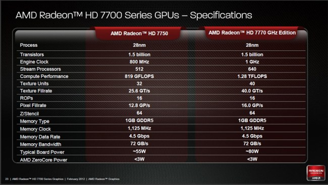 Differences Between 7700 Series Models