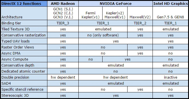 Directx 12 compatible graphics cards