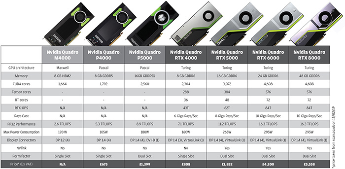 Graphics Card Features, Characteristics, Types