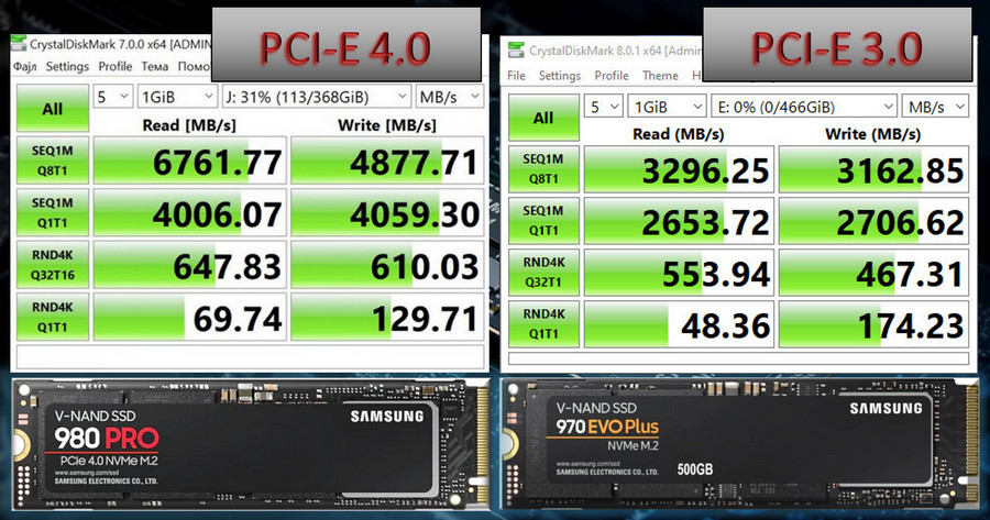 PCI Express 3.0 and 4.0: Difference for NVMe SSD